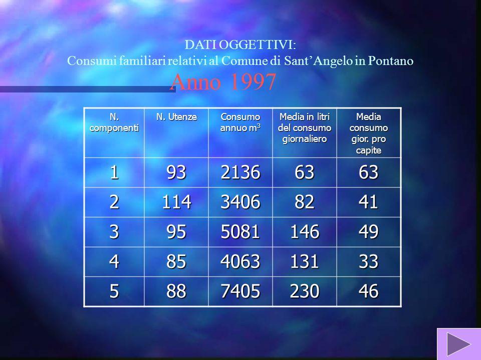 DATI OGGETTIVI: Consumi familiari relativi al Comune di SantAngelo in Pontano Anno 1997 N.