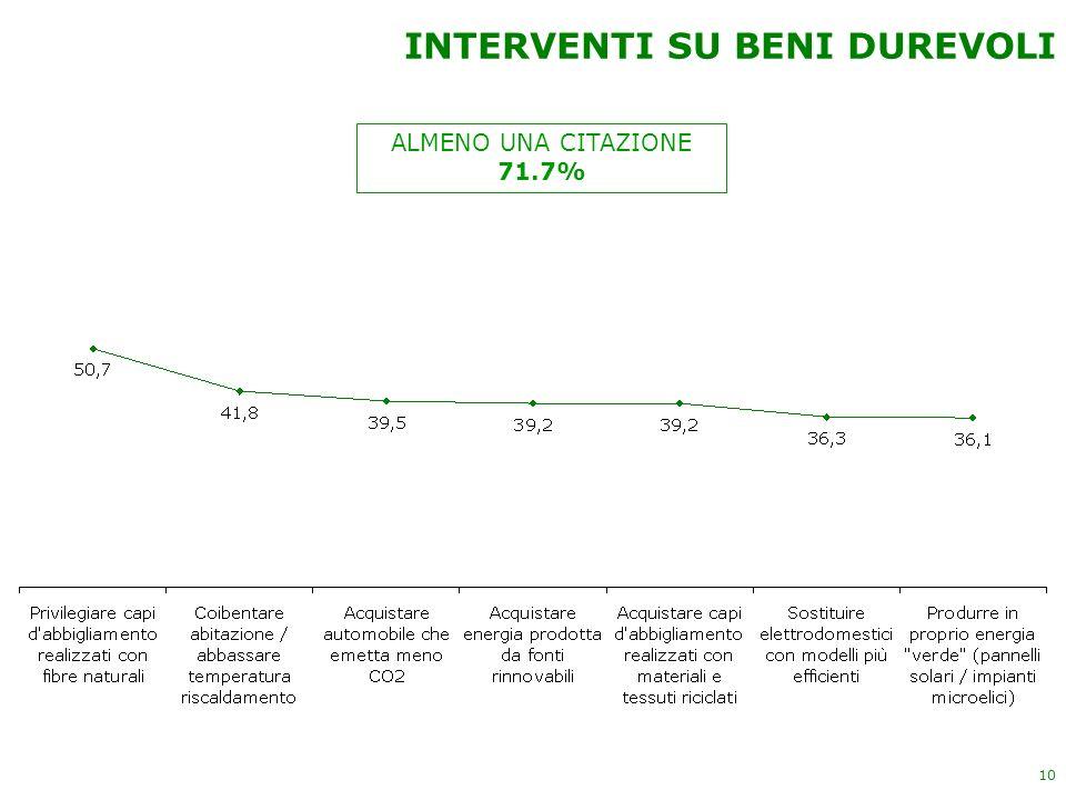 10 ALMENO UNA CITAZIONE 71.7% INTERVENTI SU BENI DUREVOLI