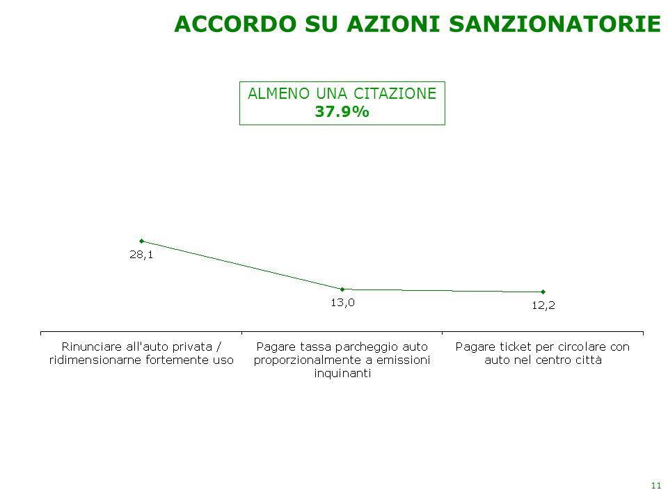 11 ALMENO UNA CITAZIONE 37.9% ACCORDO SU AZIONI SANZIONATORIE
