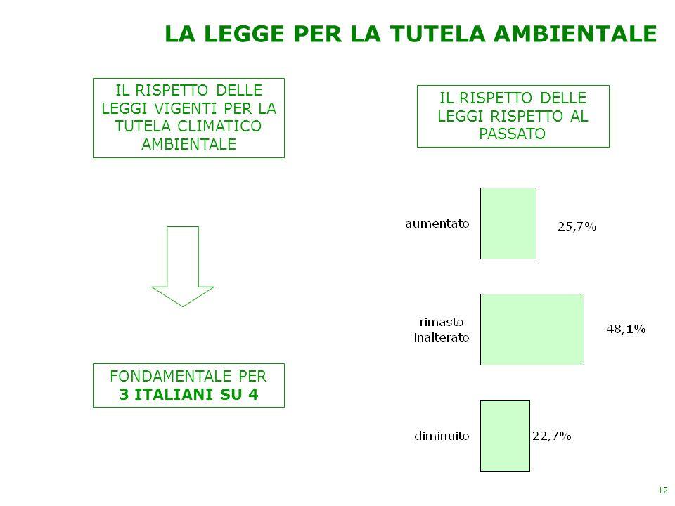 12 LA LEGGE PER LA TUTELA AMBIENTALE IL RISPETTO DELLE LEGGI VIGENTI PER LA TUTELA CLIMATICO AMBIENTALE FONDAMENTALE PER 3 ITALIANI SU 4 IL RISPETTO D