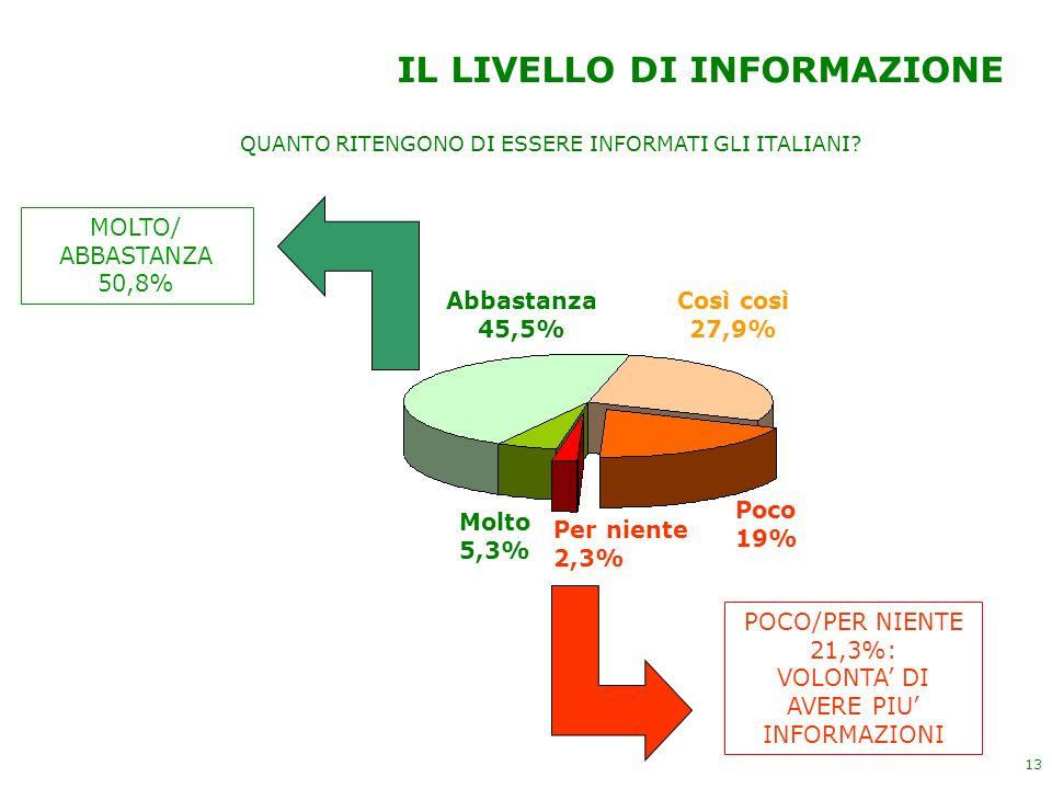 13 IL LIVELLO DI INFORMAZIONE Molto 5,3% Abbastanza 45,5% Così così 27,9% Poco 19% Per niente 2,3% QUANTO RITENGONO DI ESSERE INFORMATI GLI ITALIANI?