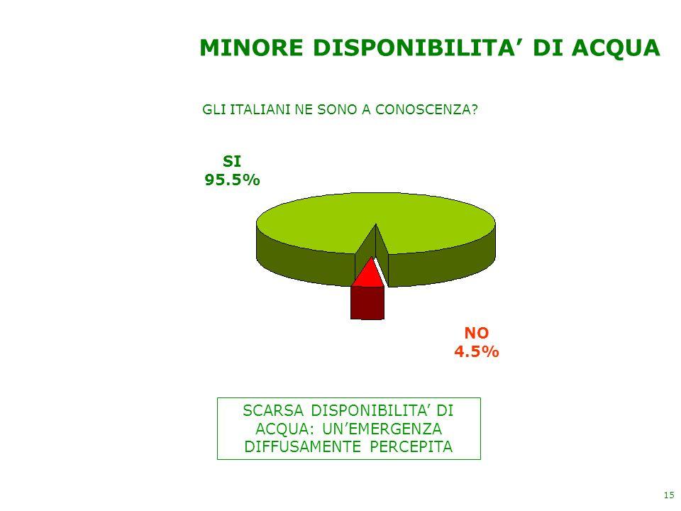 15 MINORE DISPONIBILITA DI ACQUA SCARSA DISPONIBILITA DI ACQUA: UNEMERGENZA DIFFUSAMENTE PERCEPITA GLI ITALIANI NE SONO A CONOSCENZA? SI 95.5% NO 4.5%