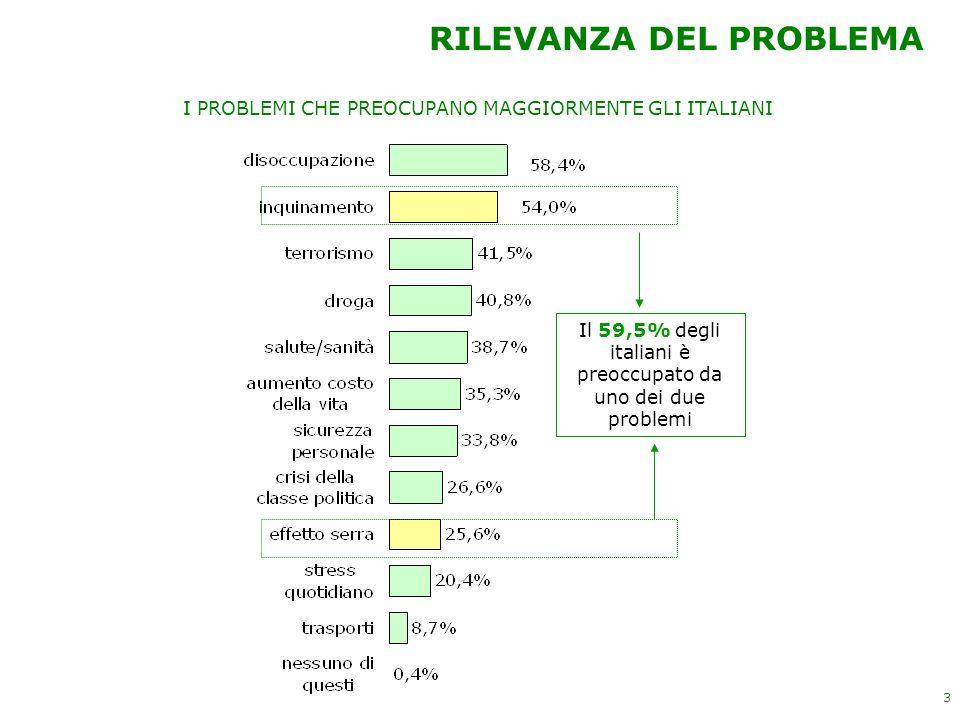 3 RILEVANZA DEL PROBLEMA Il 59,5% degli italiani è preoccupato da uno dei due problemi I PROBLEMI CHE PREOCUPANO MAGGIORMENTE GLI ITALIANI