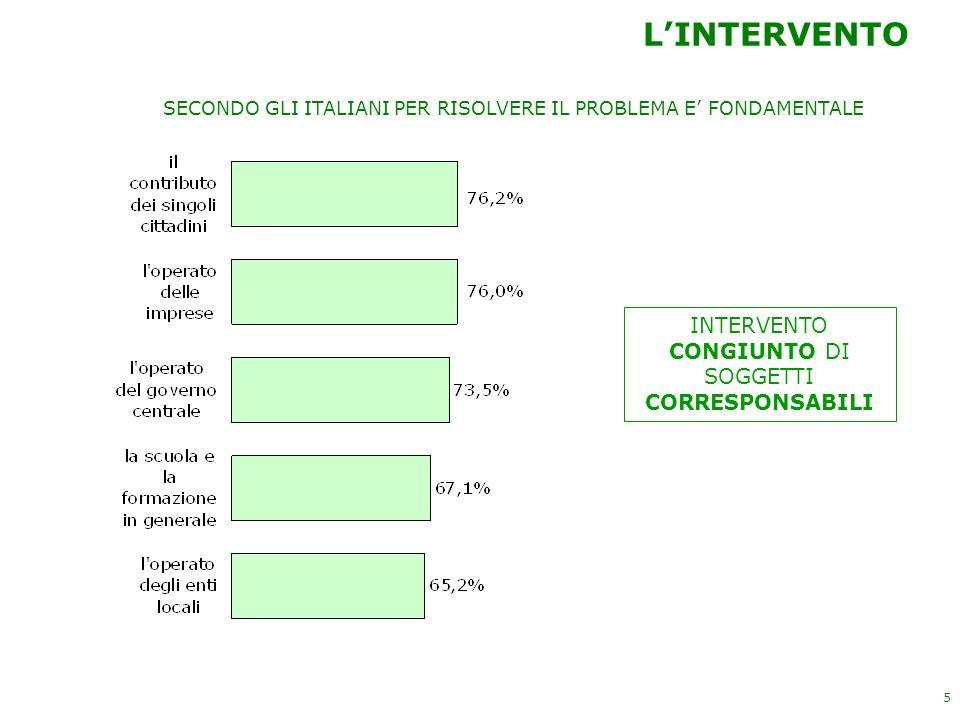 5 LINTERVENTO INTERVENTO CONGIUNTO DI SOGGETTI CORRESPONSABILI SECONDO GLI ITALIANI PER RISOLVERE IL PROBLEMA E FONDAMENTALE