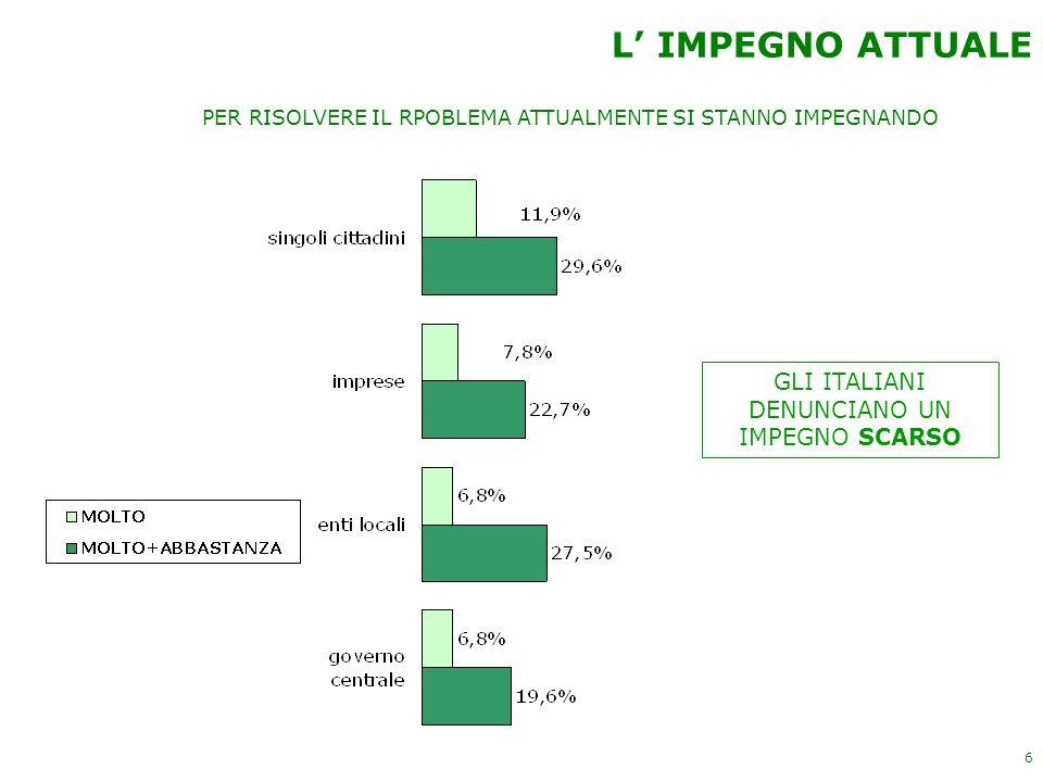 6 L IMPEGNO ATTUALE PER RISOLVERE IL RPOBLEMA ATTUALMENTE SI STANNO IMPEGNANDO GLI ITALIANI DENUNCIANO UN IMPEGNO SCARSO