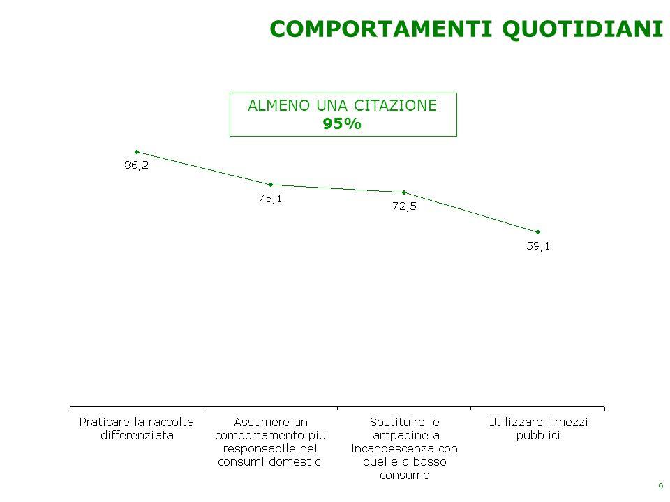 9 ALMENO UNA CITAZIONE 95% COMPORTAMENTI QUOTIDIANI