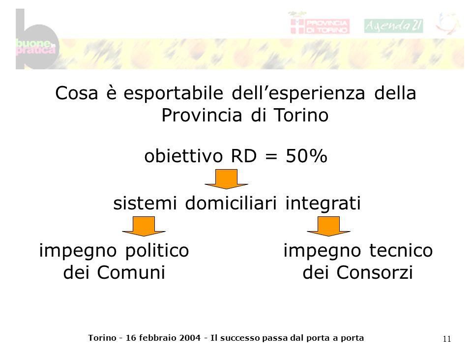 Torino - 16 febbraio 2004 - Il successo passa dal porta a porta 11 Cosa è esportabile dellesperienza della Provincia di Torino obiettivo RD = 50% sistemi domiciliari integrati impegno politico dei Comuni impegno tecnico dei Consorzi