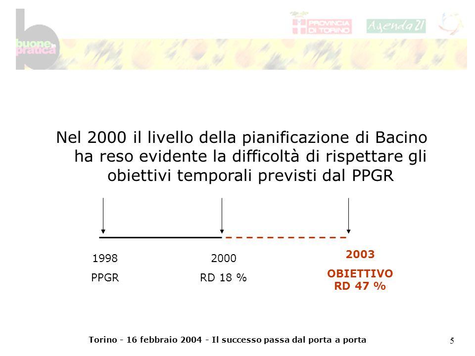 Torino - 16 febbraio 2004 - Il successo passa dal porta a porta 6 Visto che altre esperienze nazionali dimostravano la possibilità di raggiungere lobiettivo del 47%, fu chiaro che qualcosa nel meccanismo dei ruoli COMUNI/CONSORZI non funzionava a livello locale
