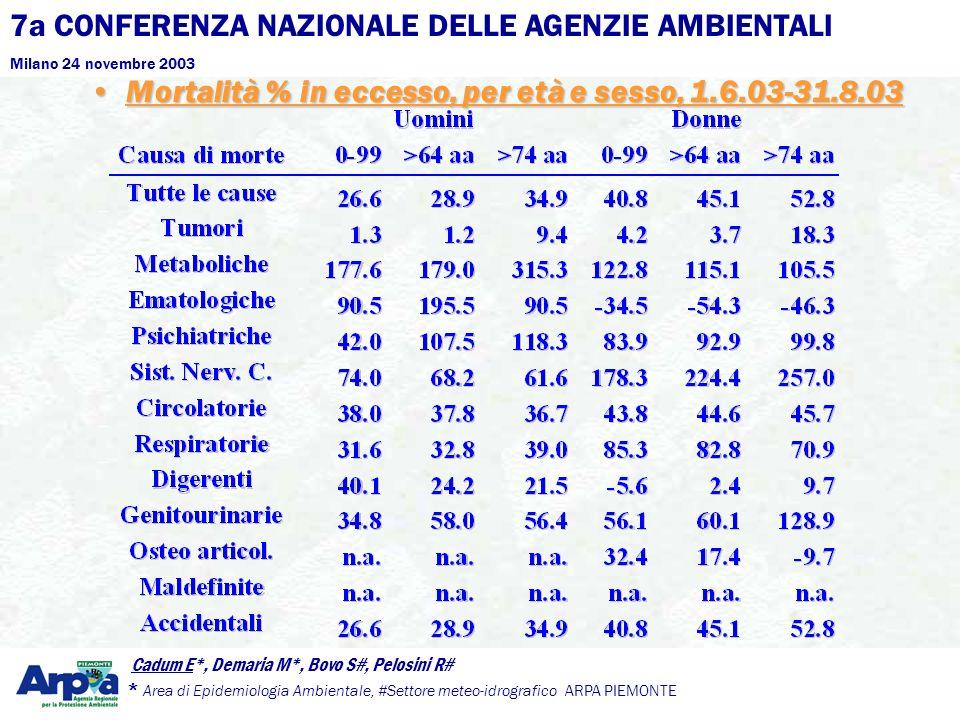 7a CONFERENZA NAZIONALE DELLE AGENZIE AMBIENTALI Milano 24 novembre 2003 Cadum E*, Demaria M*, Bovo S#, Pelosini R# * Area di Epidemiologia Ambientale, #Settore meteo-idrografico ARPA PIEMONTE Mortalità % in eccesso, per età e sesso, 1.6.03-31.8.03Mortalità % in eccesso, per età e sesso, 1.6.03-31.8.03
