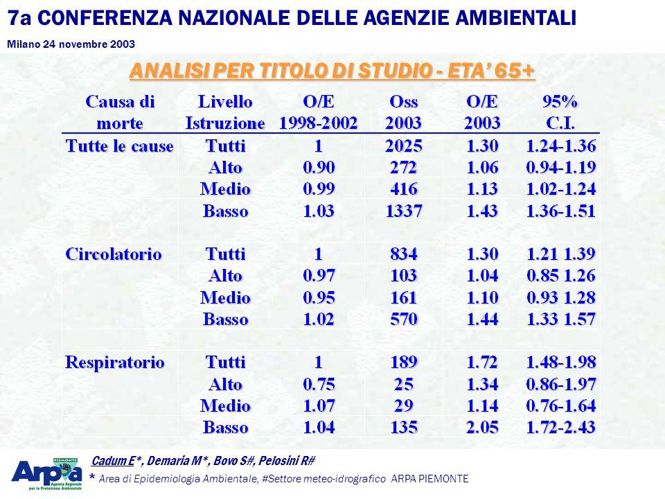 7a CONFERENZA NAZIONALE DELLE AGENZIE AMBIENTALI Milano 24 novembre 2003 Cadum E*, Demaria M*, Bovo S#, Pelosini R# * Area di Epidemiologia Ambientale, #Settore meteo-idrografico ARPA PIEMONTE ANALISI PER TITOLO DI STUDIO - ETA 65+