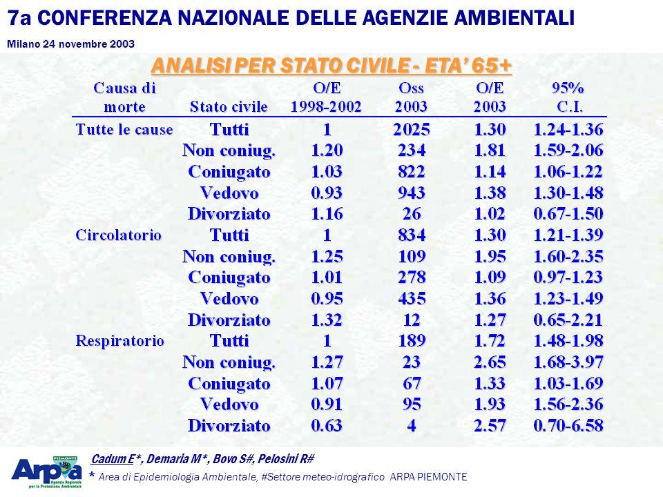 7a CONFERENZA NAZIONALE DELLE AGENZIE AMBIENTALI Milano 24 novembre 2003 Cadum E*, Demaria M*, Bovo S#, Pelosini R# * Area di Epidemiologia Ambientale, #Settore meteo-idrografico ARPA PIEMONTE ANALISI PER STATO CIVILE - ETA 65+