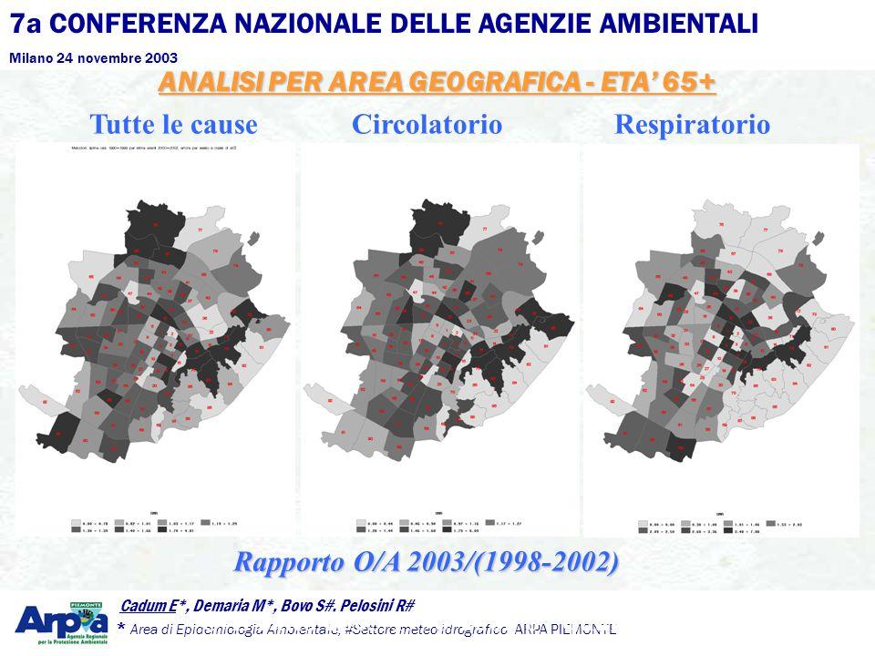 7a CONFERENZA NAZIONALE DELLE AGENZIE AMBIENTALI Milano 24 novembre 2003 Cadum E*, Demaria M*, Bovo S#, Pelosini R# * Area di Epidemiologia Ambientale, #Settore meteo-idrografico ARPA PIEMONTE ANALISI PER AREA GEOGRAFICA - ETA 65+ Tutte le causeCircolatorioRespiratorio O/E ratio 2003/1998-2002 by quantiles Rapporto O/A 2003/(1998-2002)