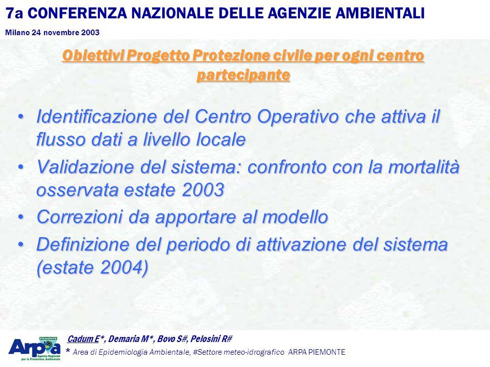 7a CONFERENZA NAZIONALE DELLE AGENZIE AMBIENTALI Milano 24 novembre 2003 Cadum E*, Demaria M*, Bovo S#, Pelosini R# * Area di Epidemiologia Ambientale, #Settore meteo-idrografico ARPA PIEMONTE Obiettivi Progetto Protezione civile per ogni centro partecipante Identificazione del Centro Operativo che attiva il flusso dati a livello localeIdentificazione del Centro Operativo che attiva il flusso dati a livello locale Validazione del sistema: confronto con la mortalità osservata estate 2003Validazione del sistema: confronto con la mortalità osservata estate 2003 Correzioni da apportare al modelloCorrezioni da apportare al modello Definizione del periodo di attivazione del sistema (estate 2004)Definizione del periodo di attivazione del sistema (estate 2004)