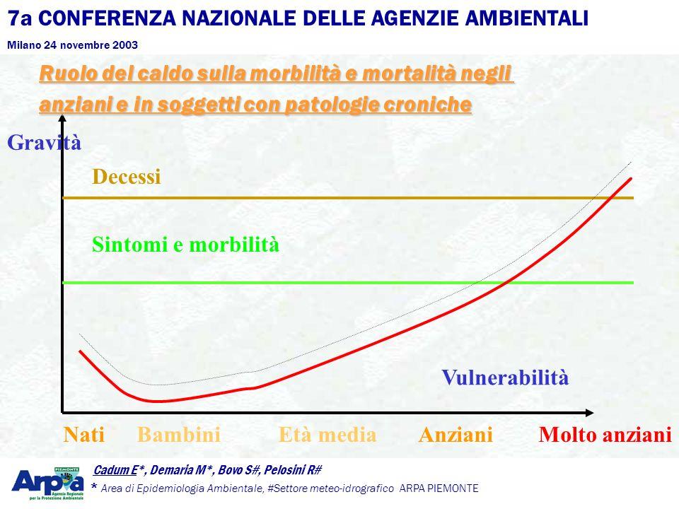 7a CONFERENZA NAZIONALE DELLE AGENZIE AMBIENTALI Milano 24 novembre 2003 Cadum E*, Demaria M*, Bovo S#, Pelosini R# * Area di Epidemiologia Ambientale, #Settore meteo-idrografico ARPA PIEMONTE * Nati Bambini Età media AnzianiMolto anziani Sintomi e morbilità Decessi Vulnerabilità Ruolo del caldo sulla morbilità e mortalità negli anziani e in soggetti con patologie croniche Gravità