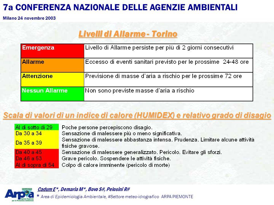 7a CONFERENZA NAZIONALE DELLE AGENZIE AMBIENTALI Milano 24 novembre 2003 Cadum E*, Demaria M*, Bovo S#, Pelosini R# * Area di Epidemiologia Ambientale, #Settore meteo-idrografico ARPA PIEMONTE Livelli di Allarme - Torino Scala di valori di un indice di calore (HUMIDEX) e relativo grado di disagio