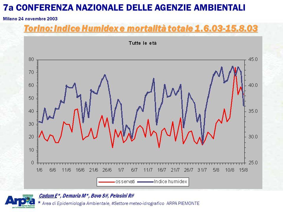 7a CONFERENZA NAZIONALE DELLE AGENZIE AMBIENTALI Milano 24 novembre 2003 Cadum E*, Demaria M*, Bovo S#, Pelosini R# * Area di Epidemiologia Ambientale, #Settore meteo-idrografico ARPA PIEMONTE Popolazione (Censimento 2001): 899,392Popolazione (Censimento 2001): 899,392 Media giornaliera decessi (1998-2002): 24.6Media giornaliera decessi (1998-2002): 24.6 Media giornaliera estiva decessi (1998-2002):19.2Media giornaliera estiva decessi (1998-2002):19.2 Media giornaliera estiva decessi 2003 : 25.9Media giornaliera estiva decessi 2003 : 25.9 Torino mortalità estiva 2003
