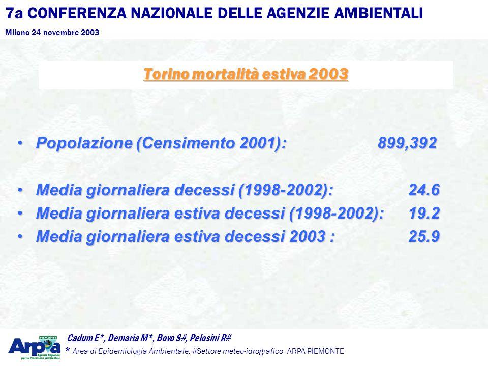 7a CONFERENZA NAZIONALE DELLE AGENZIE AMBIENTALI Milano 24 novembre 2003 Cadum E*, Demaria M*, Bovo S#, Pelosini R# * Area di Epidemiologia Ambientale, #Settore meteo-idrografico ARPA PIEMONTE Torino mortalità estiva 2003 Differenze tra lestate 2003 e le medie stagionali TemperaturaGiugnoLuglioAgostoTemperaturaGiugnoLuglioAgosto minima +4.0°C +1.9°C +3.4°Cminima +4.0°C +1.9°C +3.4°C Media+4.9°C +2.5°C +5.6°CMedia+4.9°C +2.5°C +5.6°C Massima +6.2°C +3.4°C +7.8°CMassima +6.2°C +3.4°C +7.8°C Principali caratteristiche dellestate 2003 temp.