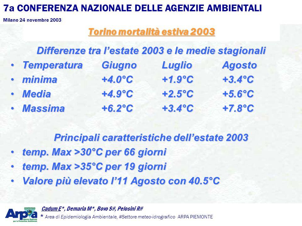 7a CONFERENZA NAZIONALE DELLE AGENZIE AMBIENTALI Milano 24 novembre 2003 Cadum E*, Demaria M*, Bovo S#, Pelosini R# * Area di Epidemiologia Ambientale, #Settore meteo-idrografico ARPA PIEMONTE Per il personale dei servizi sociali, e volontariato.