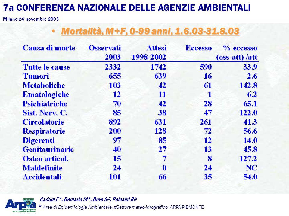 7a CONFERENZA NAZIONALE DELLE AGENZIE AMBIENTALI Milano 24 novembre 2003 Cadum E*, Demaria M*, Bovo S#, Pelosini R# * Area di Epidemiologia Ambientale, #Settore meteo-idrografico ARPA PIEMONTE Mortalità, M+F, 0-99 anni, 1.6.03-31.8.03Mortalità, M+F, 0-99 anni, 1.6.03-31.8.03