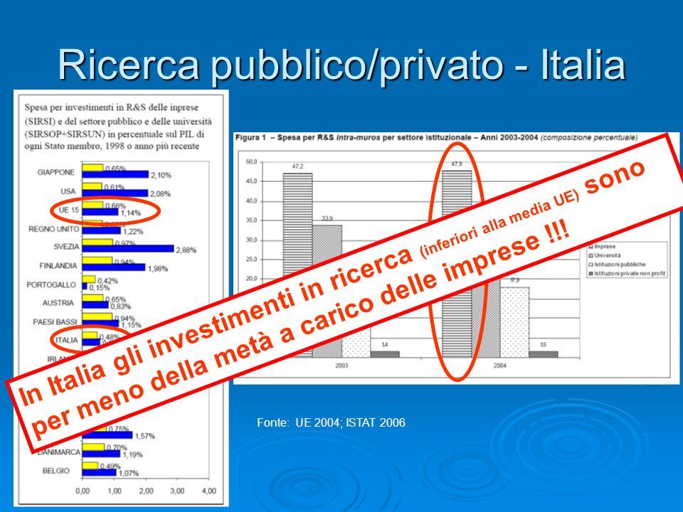Ricerca pubblico/privato - Italia Fonte: UE 2004; ISTAT 2006 In Italia gli investimenti in ricerca (inferiori alla media UE) sono per meno della metà a carico delle imprese !!!