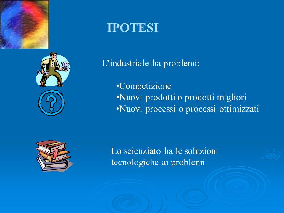 Lindustriale ha problemi: Competizione Nuovi prodotti o prodotti migliori Nuovi processi o processi ottimizzati Lo scienziato ha le soluzioni tecnologiche ai problemi IPOTESI
