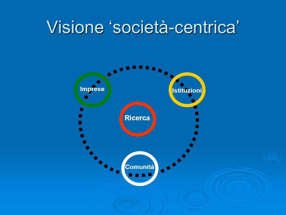 Visione società-centrica Ricerca Comunità Istituzioni Imprese