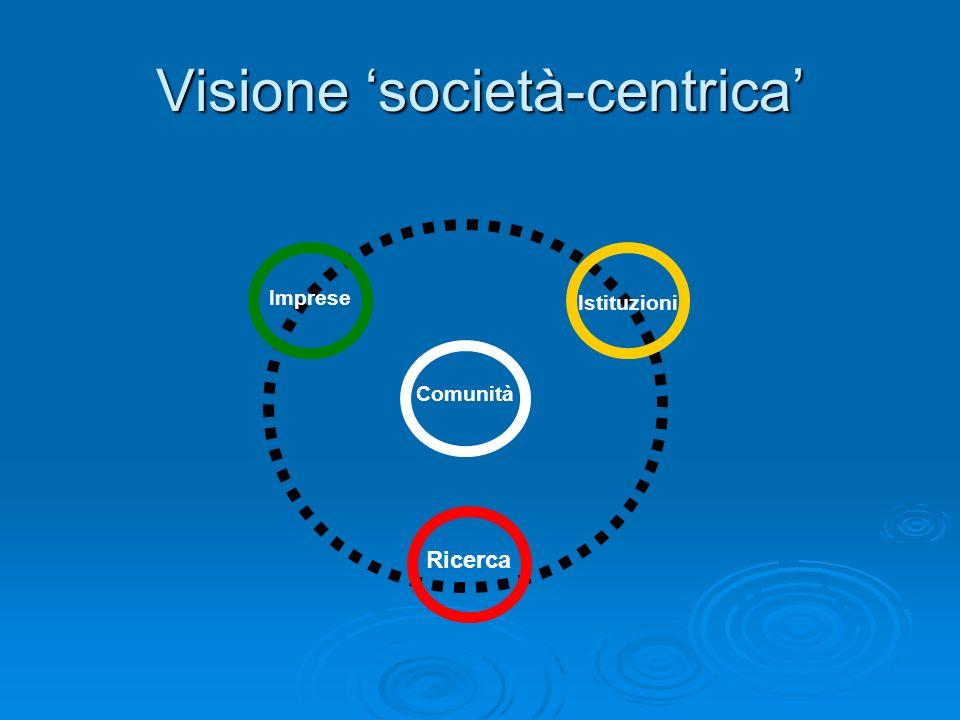 Visione società-centrica Comunità Ricerca Istituzioni Imprese