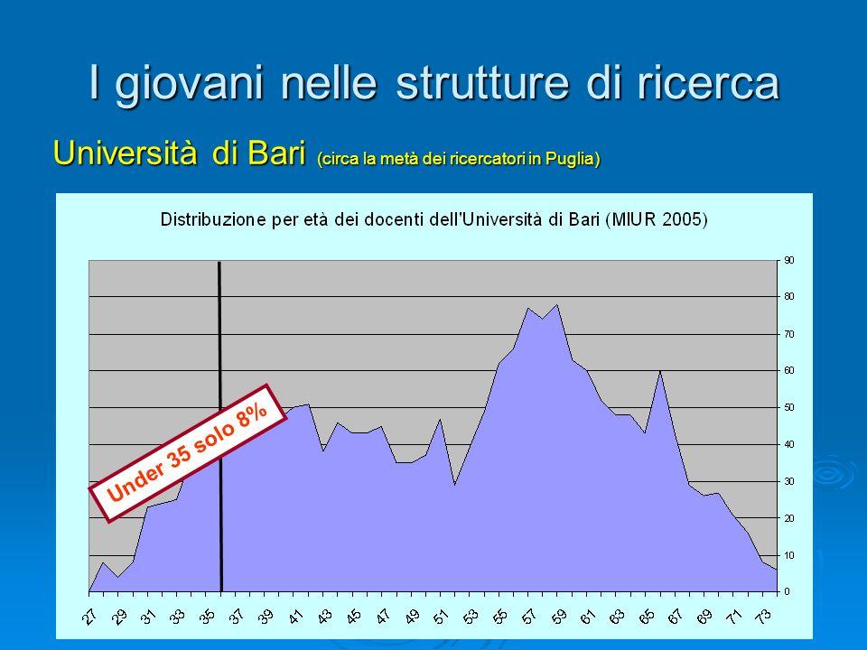 I giovani nelle strutture di ricerca Università di Bari (circa la metà dei ricercatori in Puglia) Under 35 solo 8%