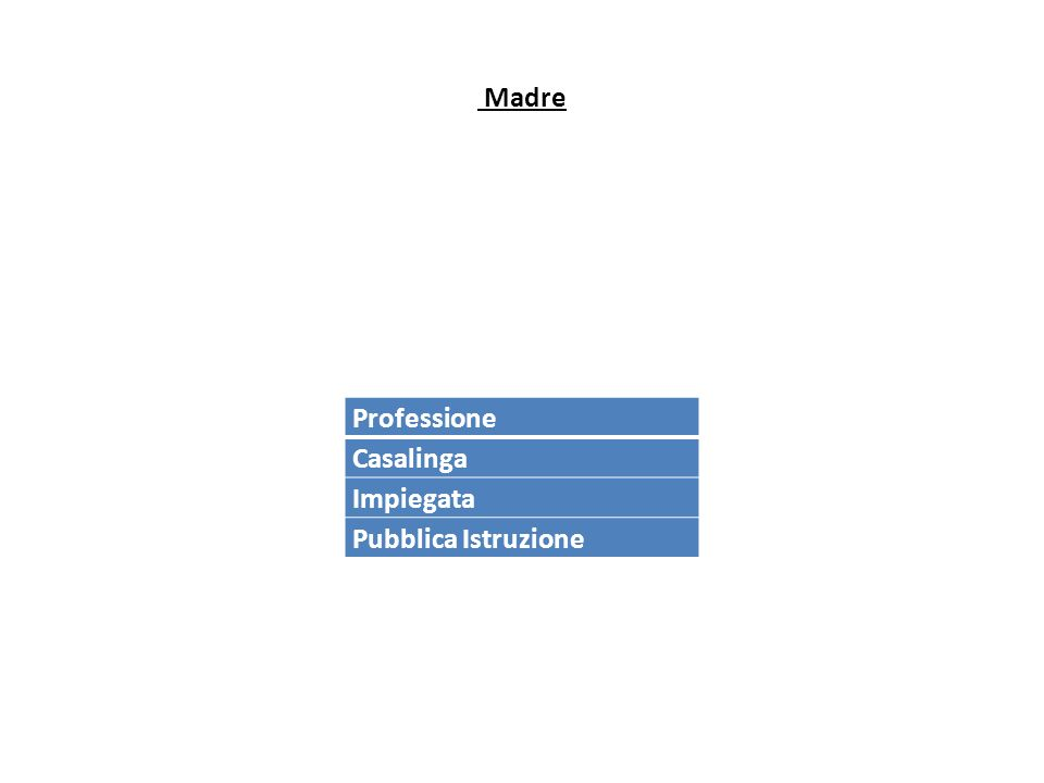 Madre Professione Casalinga Impiegata Pubblica Istruzione
