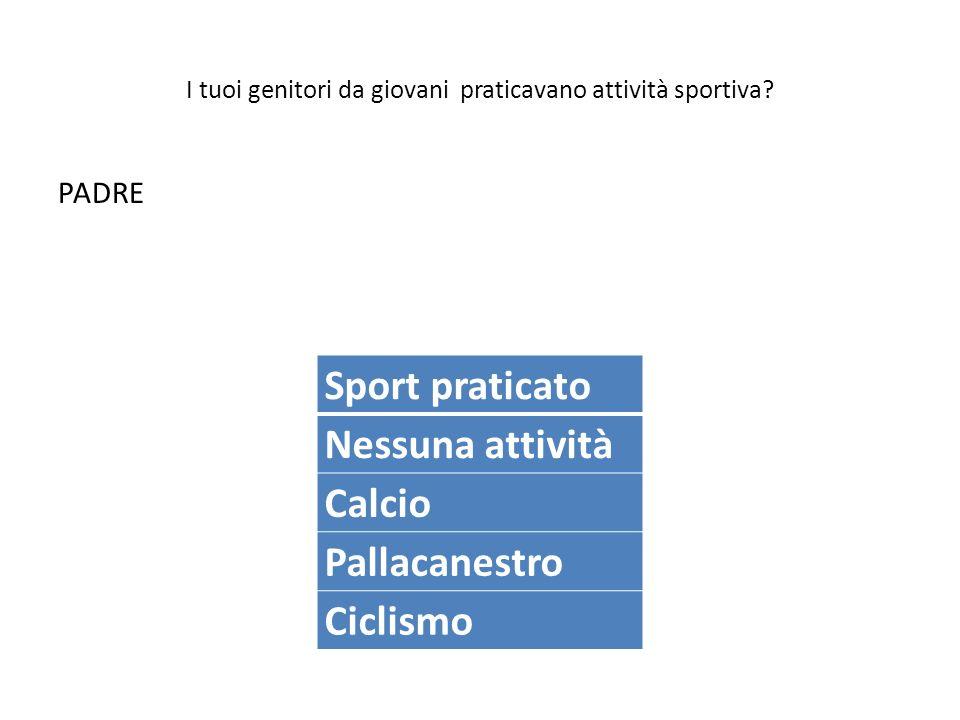 I tuoi genitori da giovani praticavano attività sportiva? PADRE Sport praticato Nessuna attività Calcio Pallacanestro Ciclismo