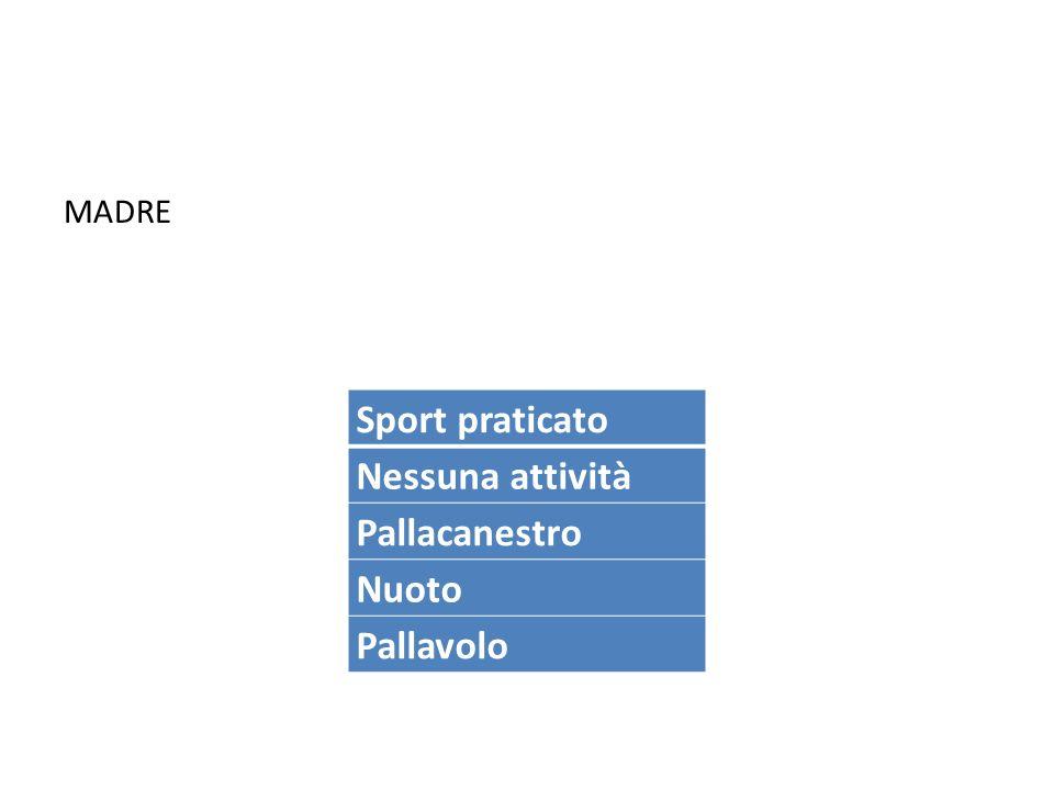 MADRE Sport praticato Nessuna attività Pallacanestro Nuoto Pallavolo