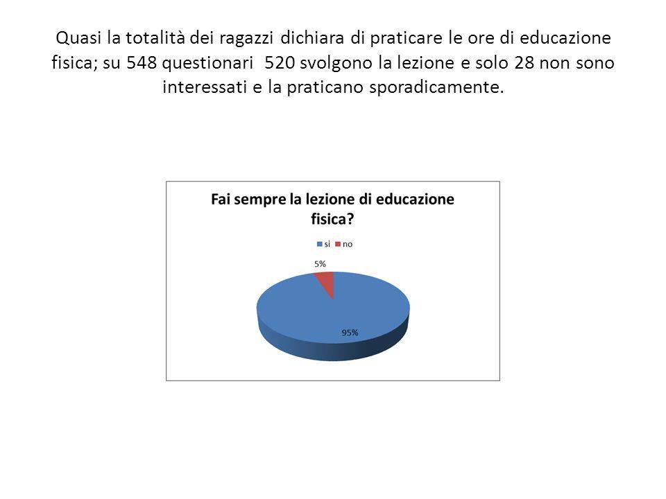 Quasi la totalità dei ragazzi dichiara di praticare le ore di educazione fisica; su 548 questionari 520 svolgono la lezione e solo 28 non sono interessati e la praticano sporadicamente.
