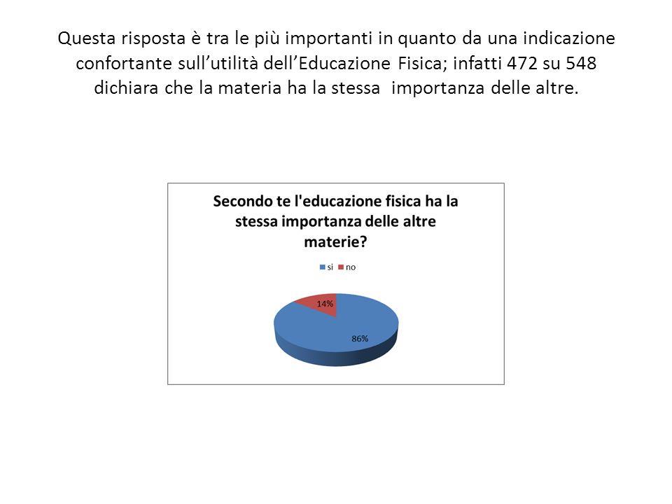 Questa risposta è tra le più importanti in quanto da una indicazione confortante sullutilità dellEducazione Fisica; infatti 472 su 548 dichiara che la materia ha la stessa importanza delle altre.