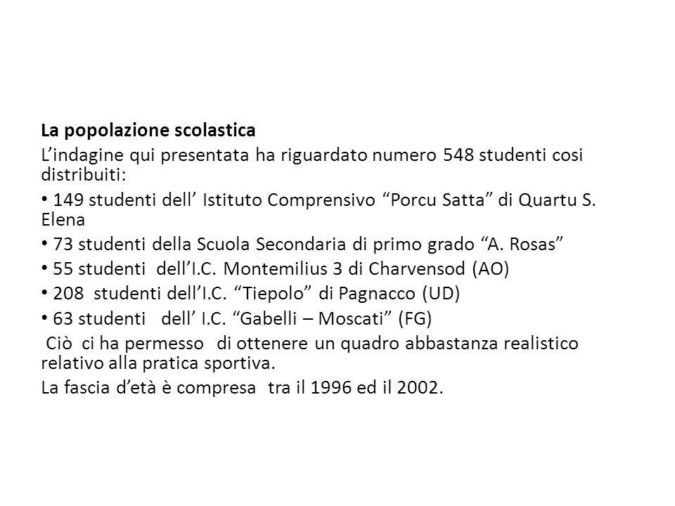 La popolazione scolastica Lindagine qui presentata ha riguardato numero 548 studenti cosi distribuiti: 149 studenti dell Istituto Comprensivo Porcu Satta di Quartu S.