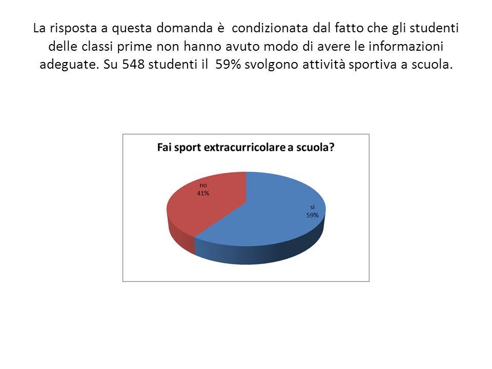 La risposta a questa domanda è condizionata dal fatto che gli studenti delle classi prime non hanno avuto modo di avere le informazioni adeguate. Su 5