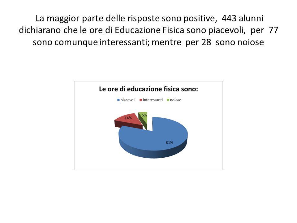 La maggior parte delle risposte sono positive, 443 alunni dichiarano che le ore di Educazione Fisica sono piacevoli, per 77 sono comunque interessanti; mentre per 28 sono noiose