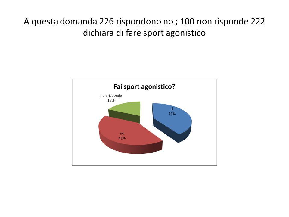 A questa domanda 226 rispondono no ; 100 non risponde 222 dichiara di fare sport agonistico