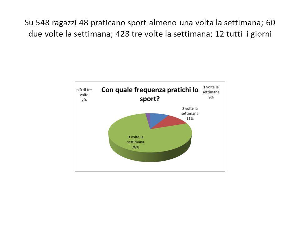 Su 548 ragazzi 48 praticano sport almeno una volta la settimana; 60 due volte la settimana; 428 tre volte la settimana; 12 tutti i giorni