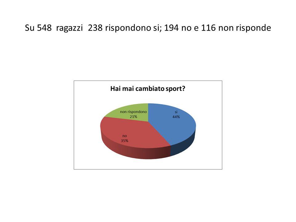 Su 548 ragazzi 238 rispondono si; 194 no e 116 non risponde