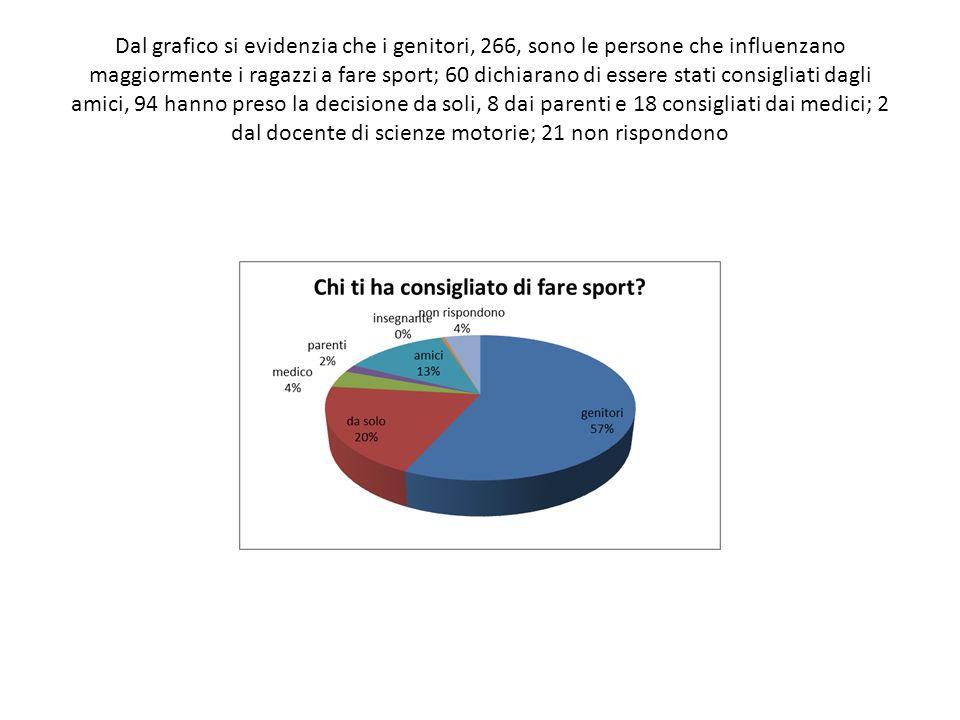 Dal grafico si evidenzia che i genitori, 266, sono le persone che influenzano maggiormente i ragazzi a fare sport; 60 dichiarano di essere stati consigliati dagli amici, 94 hanno preso la decisione da soli, 8 dai parenti e 18 consigliati dai medici; 2 dal docente di scienze motorie; 21 non rispondono