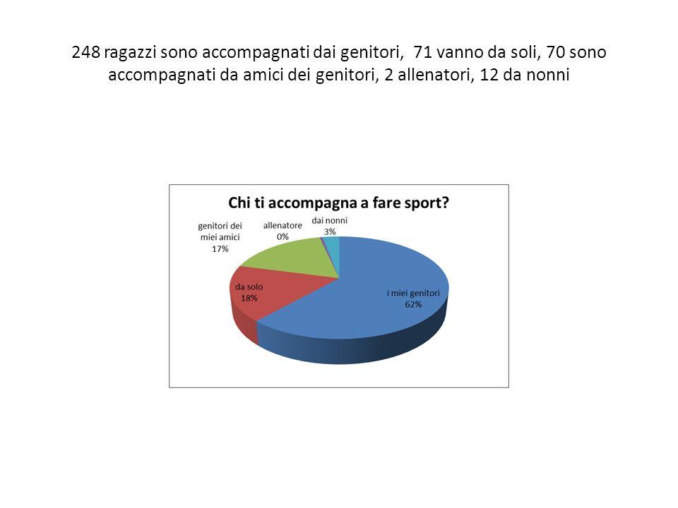 248 ragazzi sono accompagnati dai genitori, 71 vanno da soli, 70 sono accompagnati da amici dei genitori, 2 allenatori, 12 da nonni