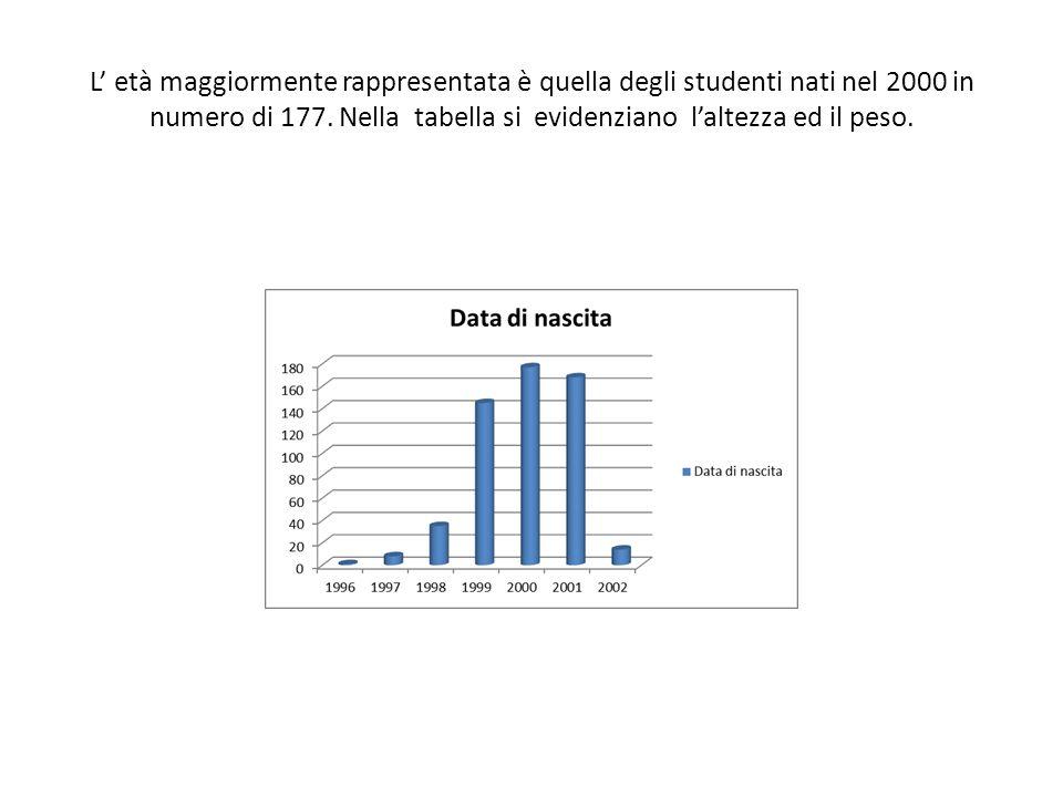 L età maggiormente rappresentata è quella degli studenti nati nel 2000 in numero di 177. Nella tabella si evidenziano laltezza ed il peso.