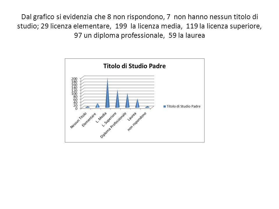 Dal grafico si evidenzia che 8 non rispondono, 7 non hanno nessun titolo di studio; 29 licenza elementare, 199 la licenza media, 119 la licenza superiore, 97 un diploma professionale, 59 la laurea