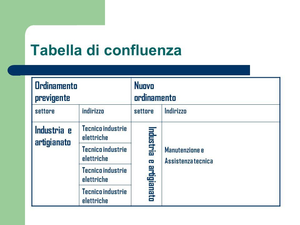 Tabella di confluenza Ordinamento previgente Nuovo ordinamento settoreindirizzosettoreIndirizzo Industria e artigianato Tecnico industrie elettriche I
