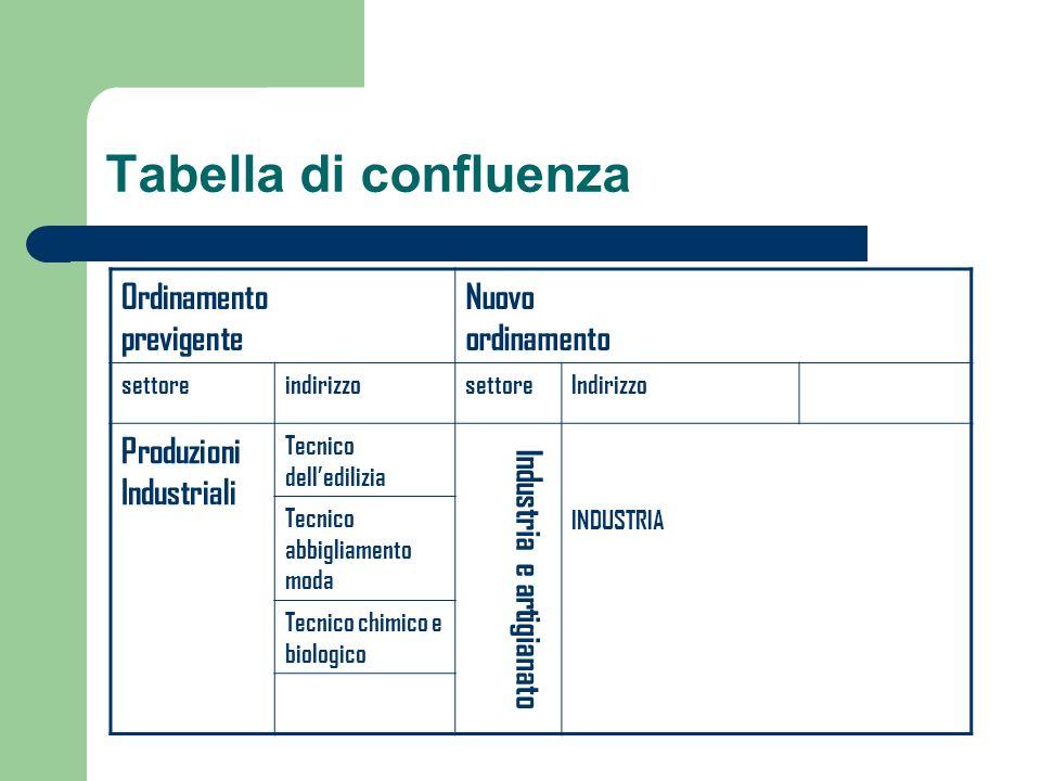 Tabella di confluenza Ordinamento previgente Nuovo ordinamento settoreindirizzosettoreIndirizzo Produzioni Industriali Tecnico delledilizia Industria