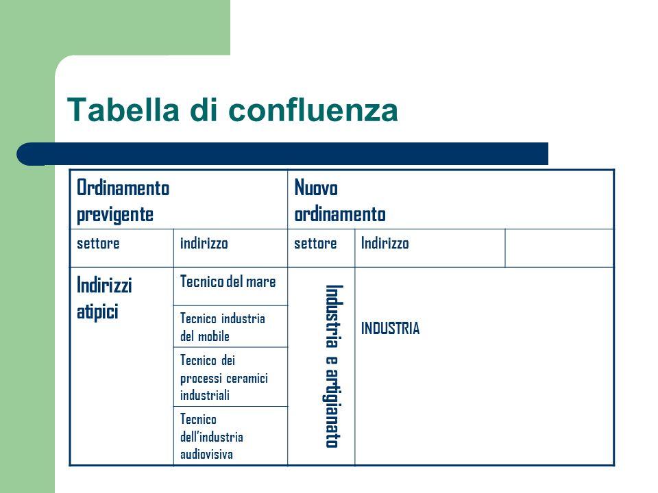 Tabella di confluenza Ordinamento previgente Nuovo ordinamento settoreindirizzosettoreIndirizzo Indirizzi atipici Tecnico del mare Industria e artigia