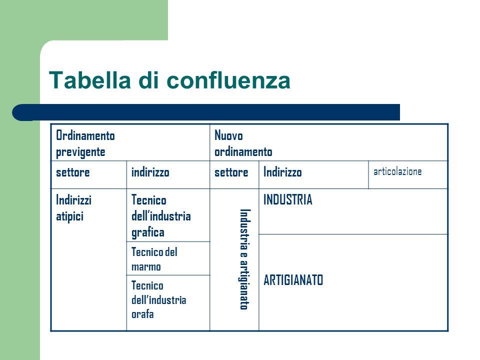 Tabella di confluenza Ordinamento previgente Nuovo ordinamento settoreindirizzosettoreIndirizzo articolazione Indirizzi atipici Tecnico dellindustria