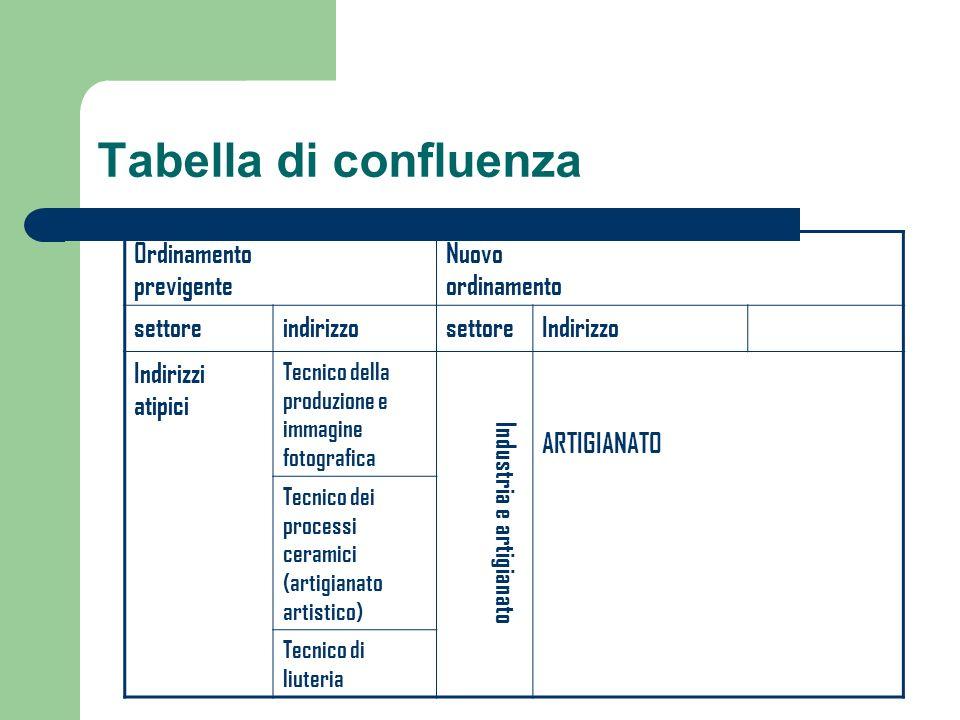 Tabella di confluenza Ordinamento previgente Nuovo ordinamento settoreindirizzosettoreIndirizzo Indirizzi atipici Tecnico della produzione e immagine