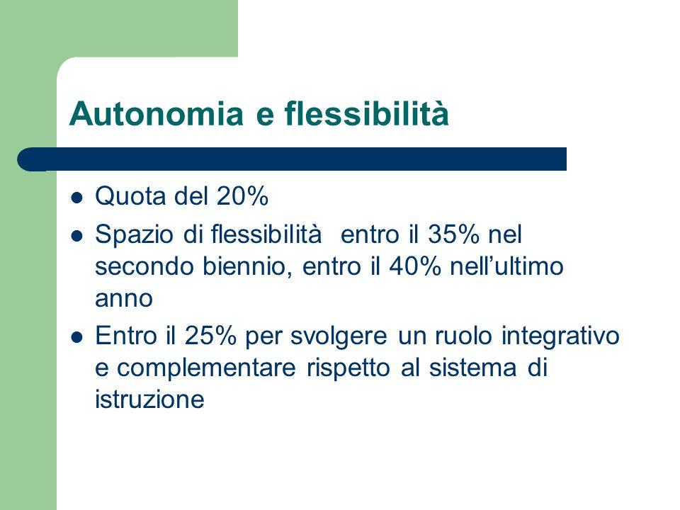 Autonomia e flessibilità Quota del 20% Spazio di flessibilità entro il 35% nel secondo biennio, entro il 40% nellultimo anno Entro il 25% per svolgere un ruolo integrativo e complementare rispetto al sistema di istruzione