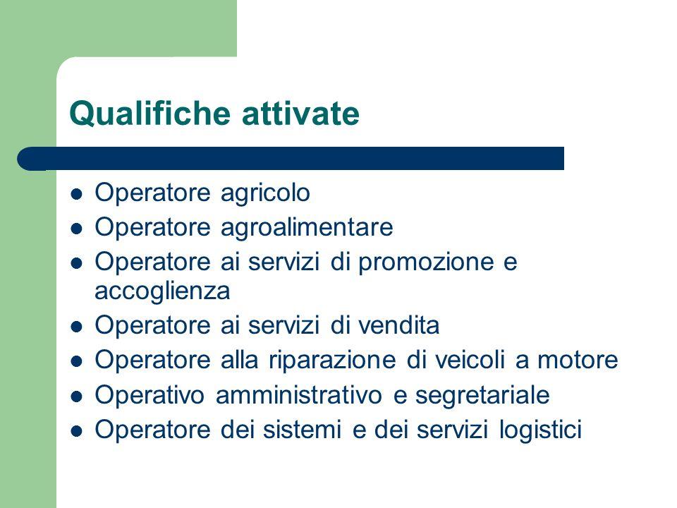 Qualifiche attivate Operatore agricolo Operatore agroalimentare Operatore ai servizi di promozione e accoglienza Operatore ai servizi di vendita Opera
